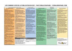 Les chemins clés de la publication en 2021
